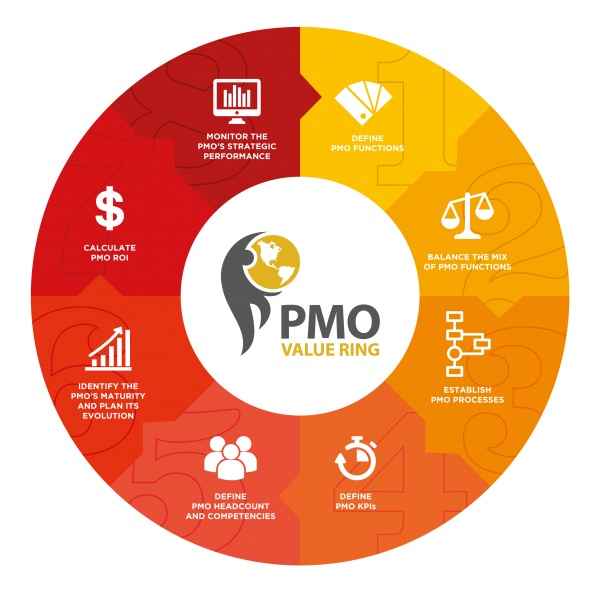 pmo-value-ring-en