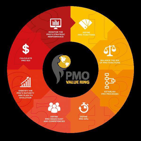 pmo-value-ring-en